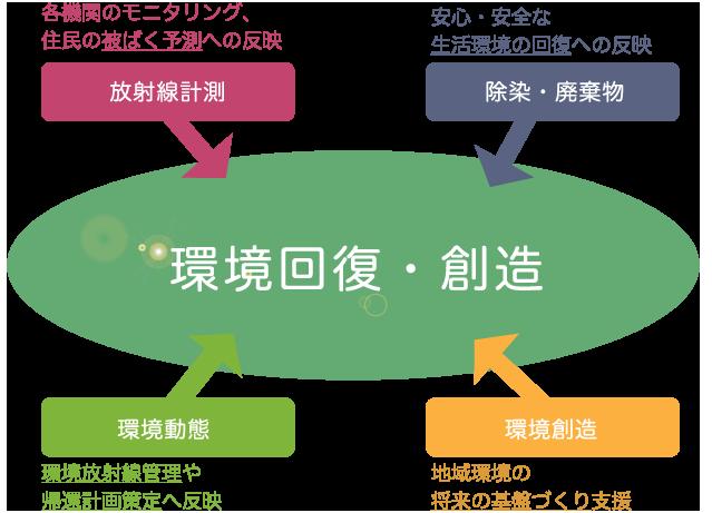 放射線計測:各機関のモニタリング、住民の被ばく予測への反映/除染・廃棄物:安心・安全な生活環境の回復への反映/環境動態:環境放射線管理や帰還計画策定へ反映/環境創造:地域環境の将来の基盤づくり支援/環境回復・創造